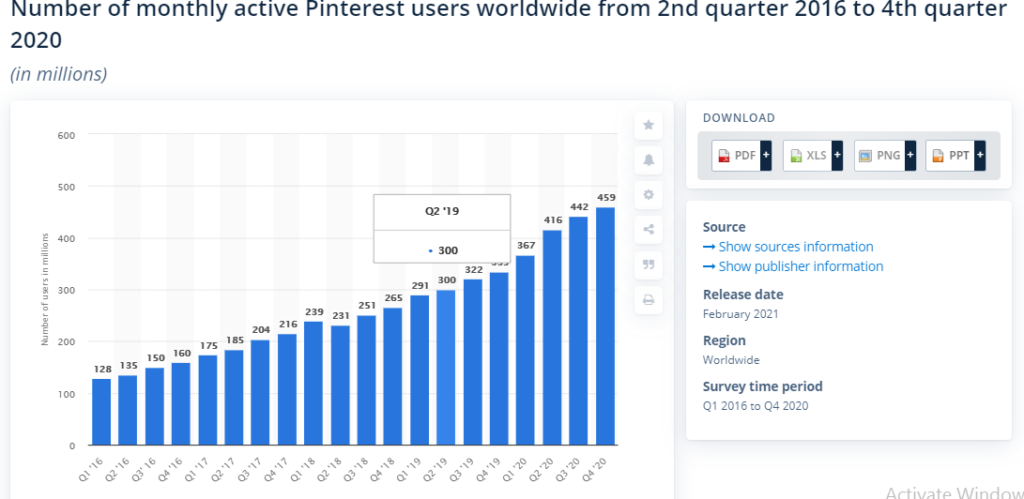 Number of pinterest users
